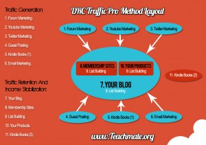 DRC Traffic Pro Method Layout